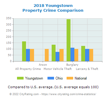 Youngstown Property Crime vs. State and National Comparison