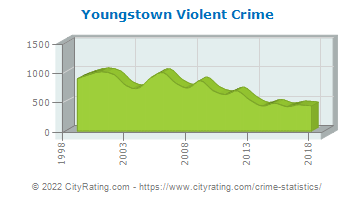 Youngstown Violent Crime