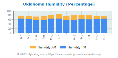 Oklahoma Relative Humidity