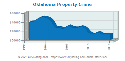 Oklahoma Property Crime