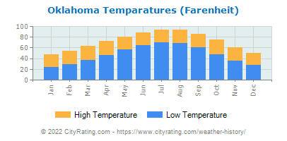 Oklahoma Average Temperatures