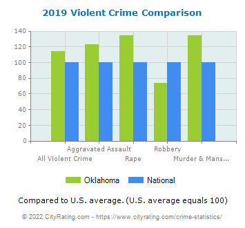 Oklahoma Violent Crime vs. National Comparison