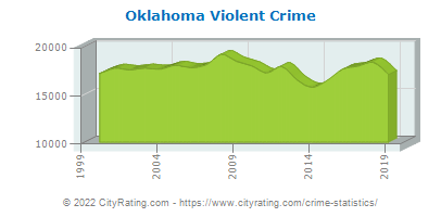 Oklahoma Violent Crime