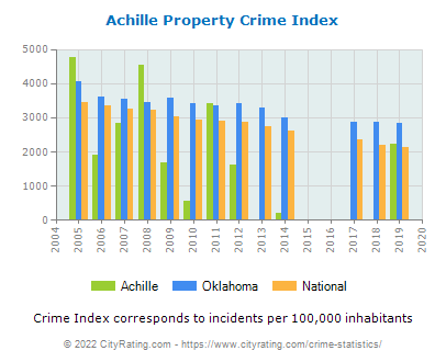 Achille Property Crime vs. State and National Per Capita