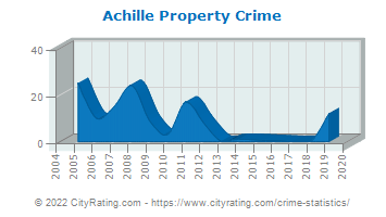 Achille Property Crime