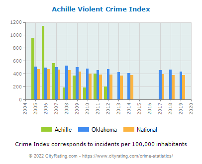 Achille Violent Crime vs. State and National Per Capita