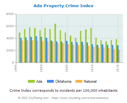 Ada Property Crime vs. State and National Per Capita