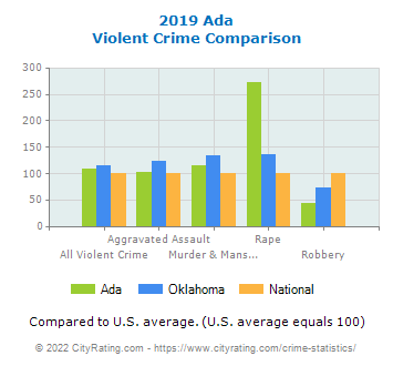 Ada Violent Crime vs. State and National Comparison