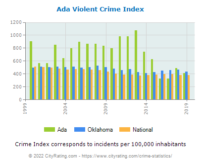 Ada Violent Crime vs. State and National Per Capita