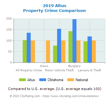 Altus Property Crime vs. State and National Comparison