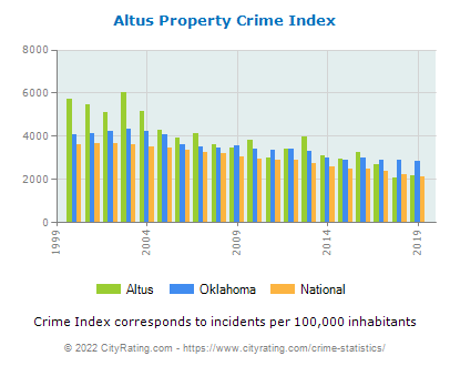 Altus Property Crime vs. State and National Per Capita