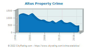 Altus Property Crime