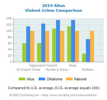 Altus Violent Crime vs. State and National Comparison