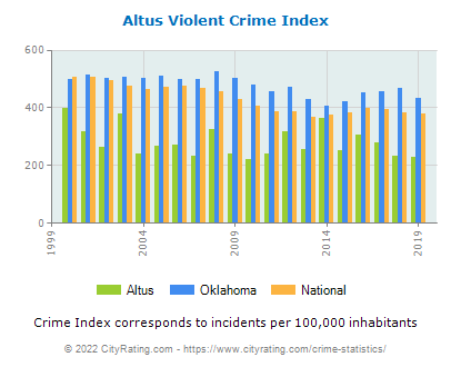 Altus Violent Crime vs. State and National Per Capita