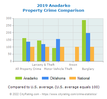 Anadarko Property Crime vs. State and National Comparison