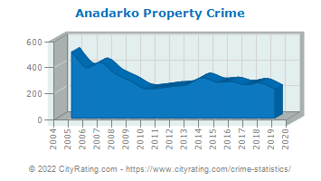 Anadarko Property Crime
