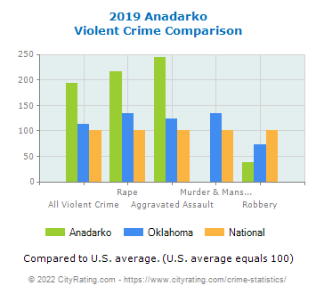 Anadarko Violent Crime vs. State and National Comparison