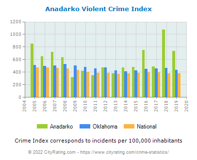 Anadarko Violent Crime vs. State and National Per Capita