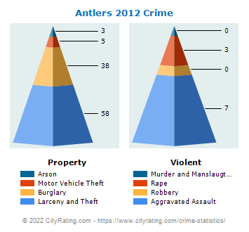 Antlers Crime 2012