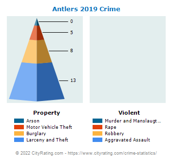 Antlers Crime 2019