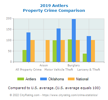 Antlers Property Crime vs. State and National Comparison