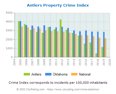 Antlers Property Crime vs. State and National Per Capita