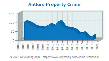 Antlers Property Crime