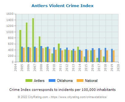 Antlers Violent Crime vs. State and National Per Capita