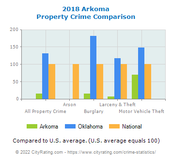 Arkoma Property Crime vs. State and National Comparison