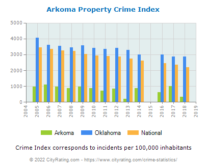 Arkoma Property Crime vs. State and National Per Capita