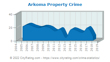 Arkoma Property Crime