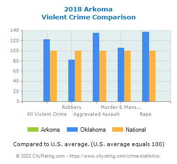 Arkoma Violent Crime vs. State and National Comparison