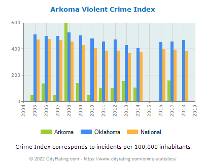 Arkoma Violent Crime vs. State and National Per Capita