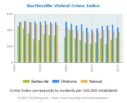 Bartlesville Violent Crime vs. State and National Per Capita