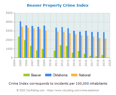 Beaver Property Crime vs. State and National Per Capita