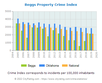 Beggs Property Crime vs. State and National Per Capita