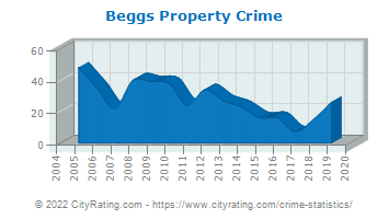 Beggs Property Crime