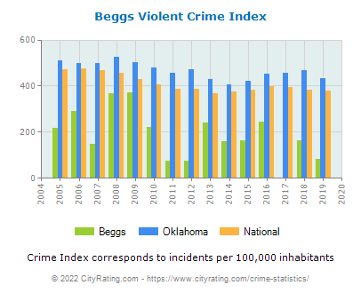 Beggs Violent Crime vs. State and National Per Capita