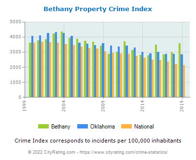 Bethany Property Crime vs. State and National Per Capita