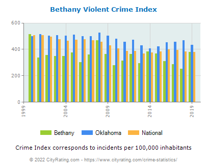 Bethany Violent Crime vs. State and National Per Capita
