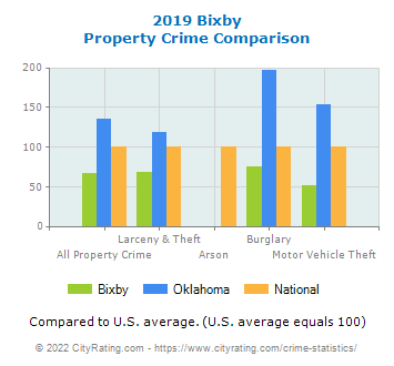 Bixby Property Crime vs. State and National Comparison