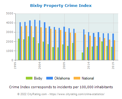 Bixby Property Crime vs. State and National Per Capita