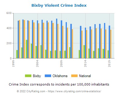 Bixby Violent Crime vs. State and National Per Capita