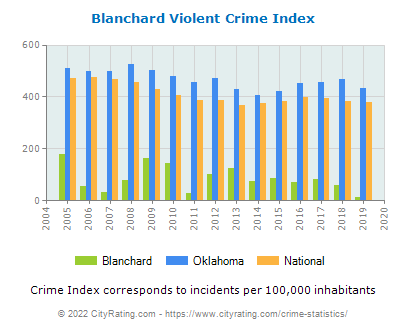 Blanchard Violent Crime vs. State and National Per Capita