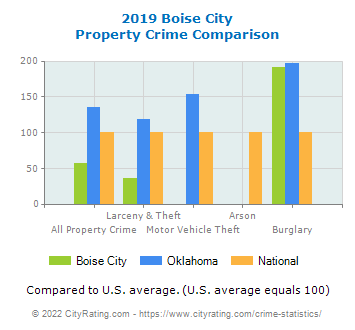 Boise City Property Crime vs. State and National Comparison