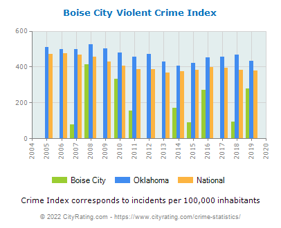 Boise City Violent Crime vs. State and National Per Capita