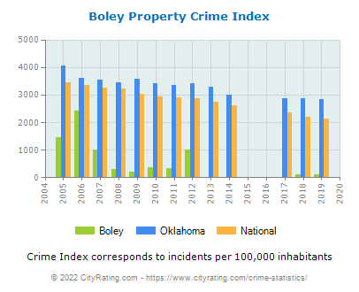 Boley Property Crime vs. State and National Per Capita