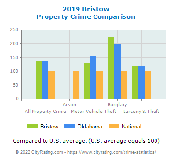 Bristow Property Crime vs. State and National Comparison