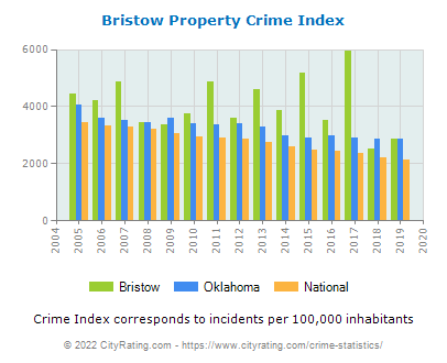 Bristow Property Crime vs. State and National Per Capita