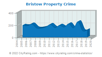 Bristow Property Crime
